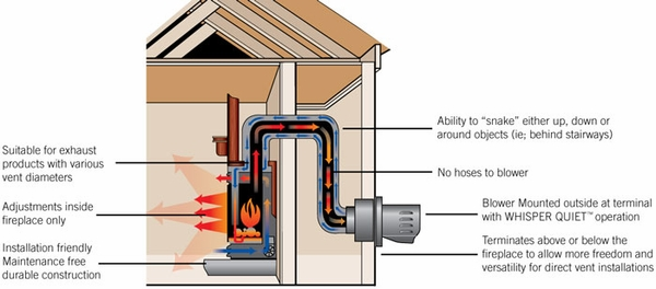 Gas direct vent