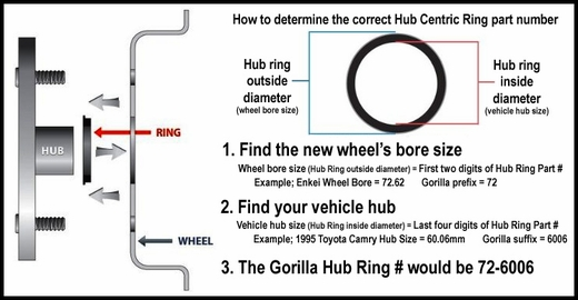 Gorilla® Black Hub Rings Round Set of 4 #72-6656