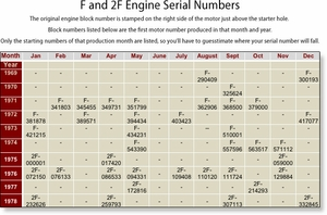Motor Serial Numbers F and 2F