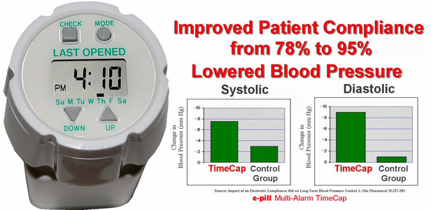 Patient Compliance and Medication Adherence Rate 95%
