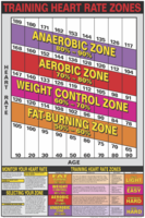Heart Rate Training Zones Poster - Laminated $29.99