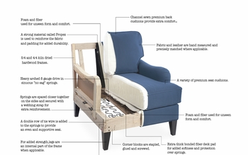 Made in USA Customs Sofa, Sectionals, Chairs, Ottoman, Benches, Life time warranty program