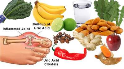 Gout foods to avoid gout diet purines chart uric acid chart click to enlarge forumfinder Image collections