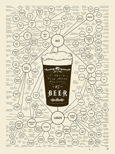The Very Many Varieties of Beer Poster - Click to enlarge