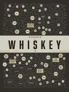 The Many Varieties of Whisky Poster - Click to enlarge