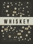 The Many Varieties of Whisky Poster