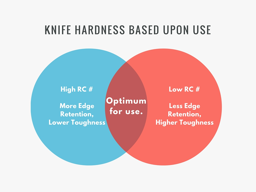 Understanding rockwell hardness in knives at knifeart understanding rockwell hardness in knives geenschuldenfo Gallery