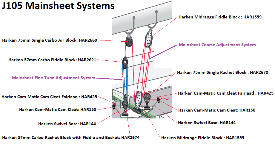 J105 Mainsheet Systems