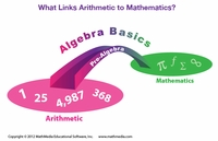 What Links Arithmetic to Mathematics?