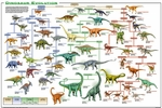 Dinosaur Evolution Laminated Poster