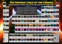 The Periodic Table of the Cosmos Poster
