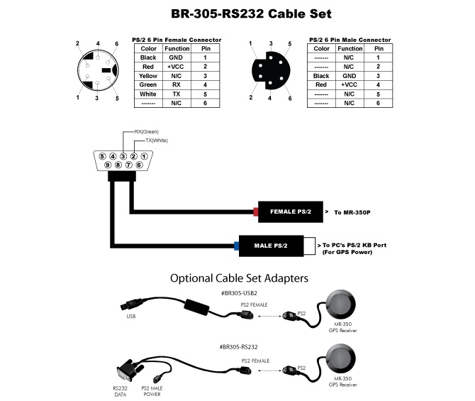 rs232 wiring diagram gps antenna