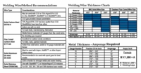 MIG Welding Wire Output Amperage & Selection Chart
