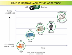 CATALOG Download e-pill Medication Reminders Catalog in PDF format