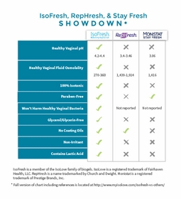 IsoFresh Balancing Gel for Odor Control, 12-Applications and Paraben Free