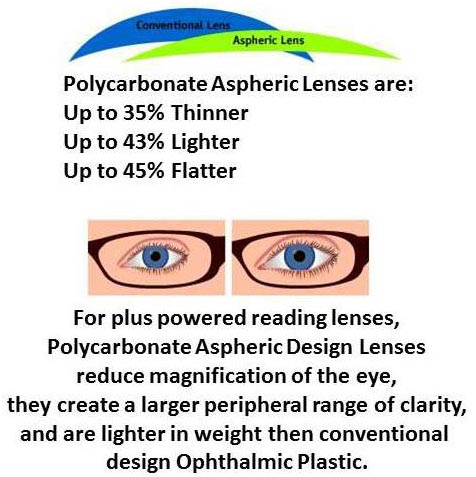 825fb558e09 Single Vision Readers with Polycarbonate Aspheric Lenses