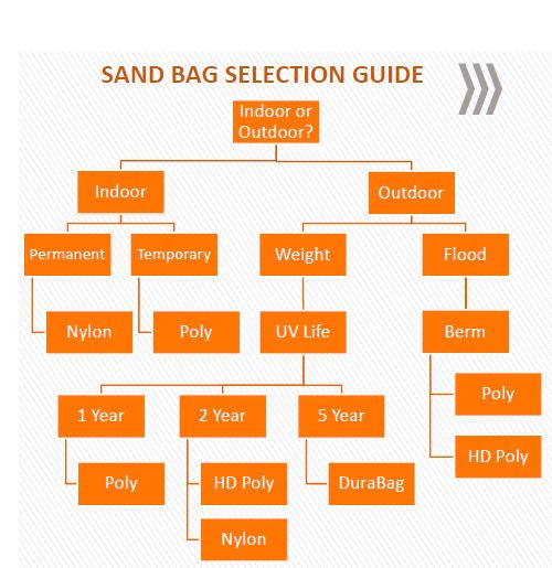 Sandbag Selection Guide | Which Sandbag Is Right For Me?