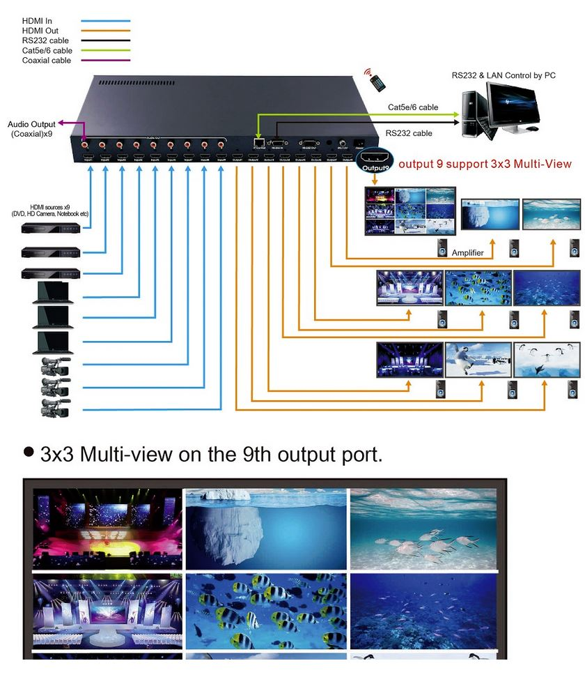 3x3 Video Wall & 9X9 Seamless HDMI Matrix