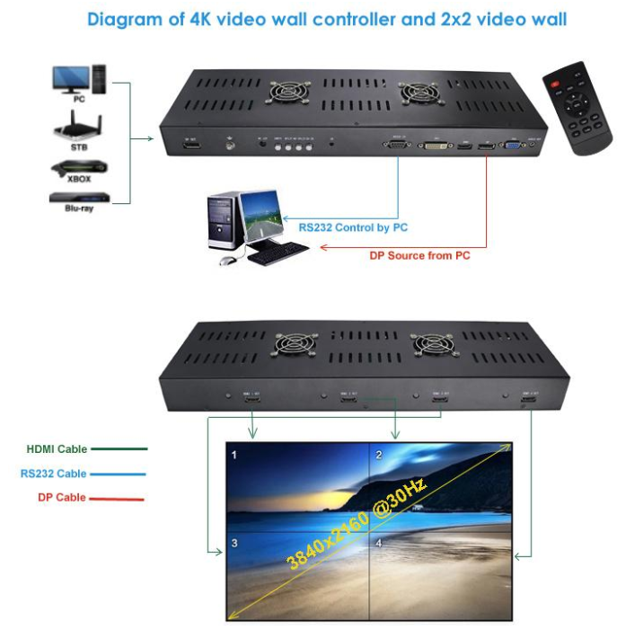 4K Video Wall Processor - Supports 7-Different Configurations