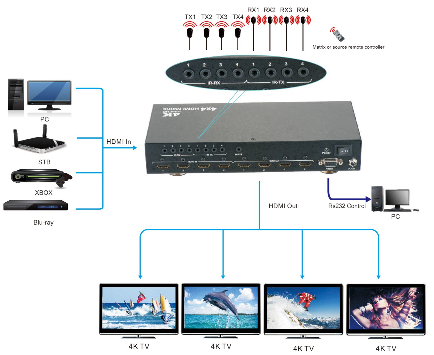 4K 4X4 HDMI Matrix Switch with Remote IR & RS232