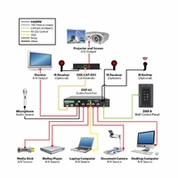 Aurora Multimedia DXP-62K-1 Presentation Switcher with HDBaseT Output