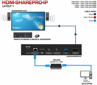 Avenview HDM-SHAREPRO-IP Remote Screen Extender Over WiFi/LAN with KVM