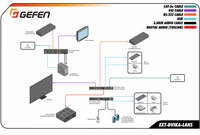 Gefen EXT-DVIKA-LANS-RX DVI KVM over IP Receiver