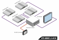 Gefen GTV-HDMI1-3-441N 4x1 Switcher for HDMI with RS232