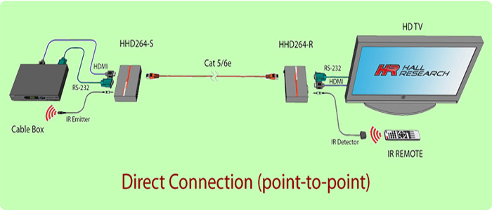 Hall Research HHD264-R HDMI Distribution & Switching over LAN Receiver
