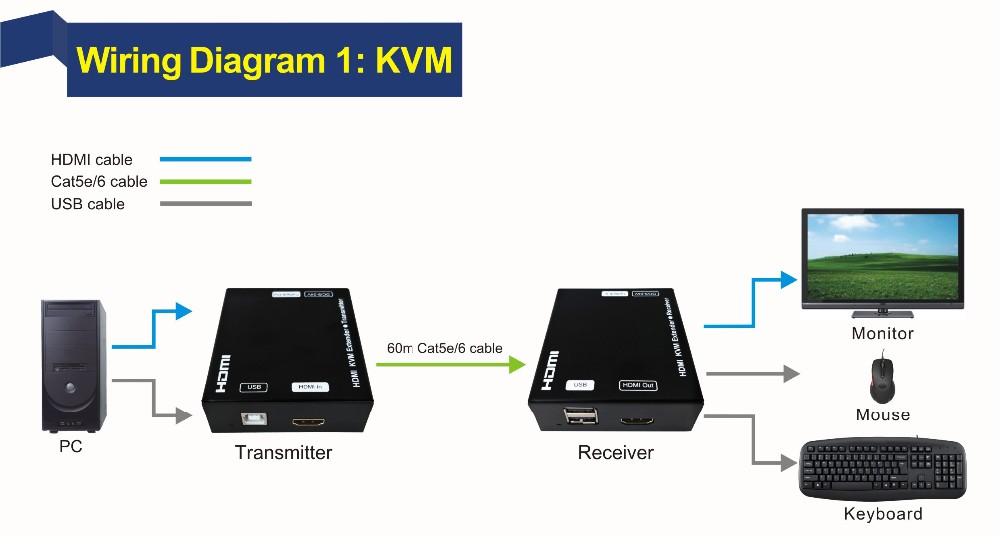 HDMI and USB KVM Extender