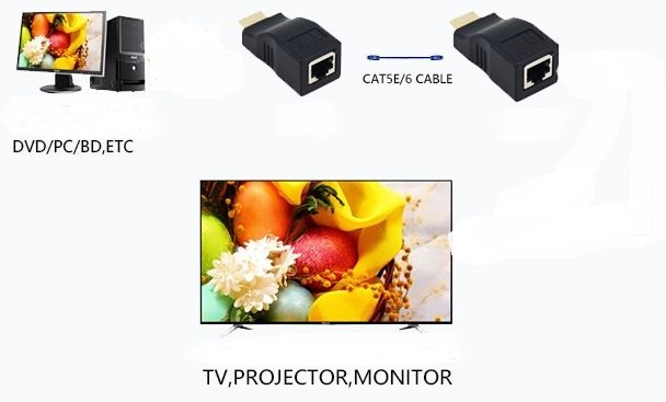 4K WolfPack HDMI Extender Over CAT5 to 25 feet - HDMI 2.0