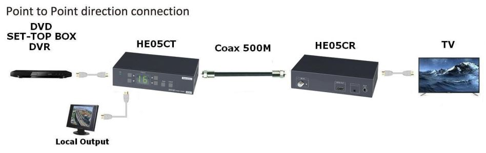 WolfPack HDMI Over Coax Adapter with IR to 1,500 Feet