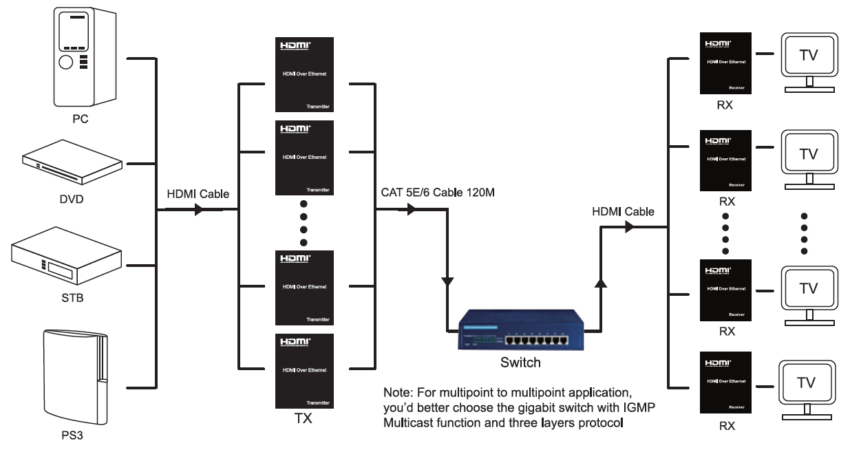 WolfPack HDMI Over Ethernet System with IR Control - You Design It