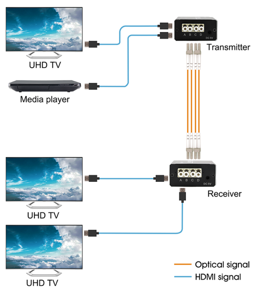 WolfPack 4K HDMI over Fiber Extender to 3,300 Feet