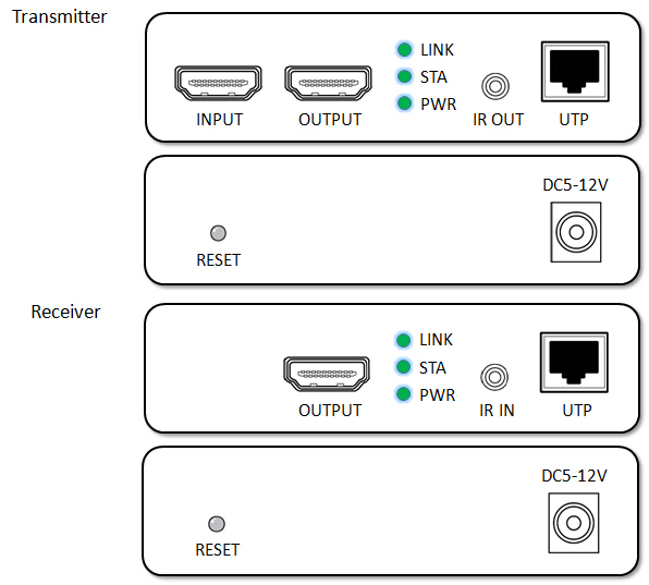 HDMI Over IP Extender w/Remote IR & HDMI Loopout
