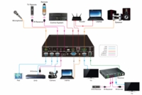 KanexPro SW-HDSC51HDBT 5-input Seamless Switcher & Scaler over HDBaseT