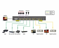 KanexPro SW-HD4X24K HDMI® 4x2 Matrix Switcher