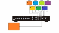 KanexPro HDSC71D-4K 4K Multi-input 7x2 Presentation Scaler Switcher