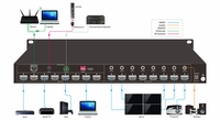 KanexPro HDMX88-18G Ultra-Fast 8x8 HDMI 2.0 Matrix Switcher w/ 4K/60Hz