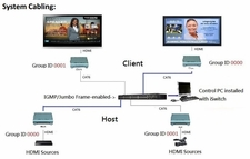 4K WolfPack HDMI Over IP Matrix Switch and/or Video Wall - You Design It