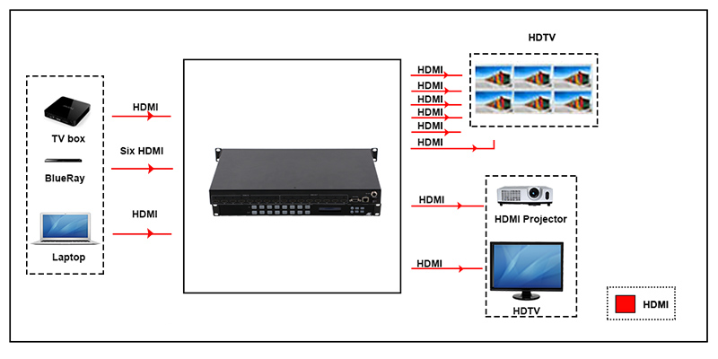 WolfPack 8x8 HDMI Matrix Router