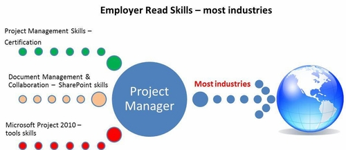 Employer Ready Skills – PMs in Most Industries