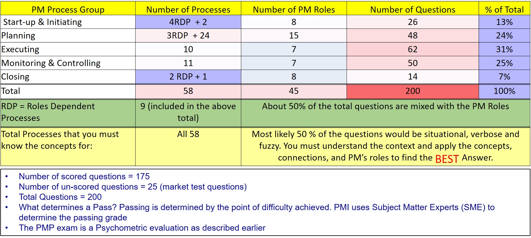 New pmp exam 2018 exam v52 distribution pmp certification blueprint for the v6 exam malvernweather Gallery