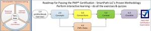 """PMP® Certification<span style=""""color:darkblue""""> Roadmap - How You Learn at SmartPath LLC </span>"""