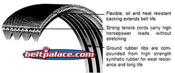 7pk1275 Automotive Serpentine Micro V Belt 1275mm X 7