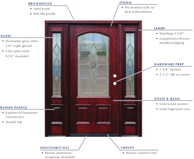 Pacific Entries - Traditional Series Door - 3/4 Arched Strathmore Zinc Caming Lite -  sc 1 st  Millwork City & Pacific Entries - Traditional Series Door - 3/4 Arched Strathmore ...
