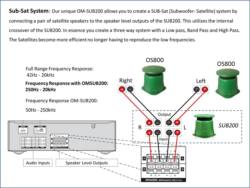 omsub200 outdoor omni subwoofer pa crossover diagram 8 inch omni 360 degree outdoor 250w subwoofer with built in crossover,