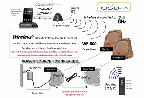 Wireless Outdoor Speakers Rock WR800 Pair OSD Audio