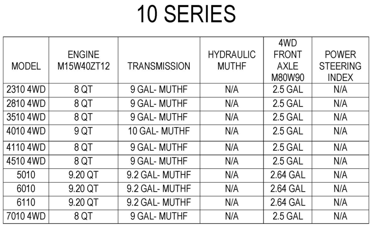 OIL QUANTITY FOR 5010 NON-CAB