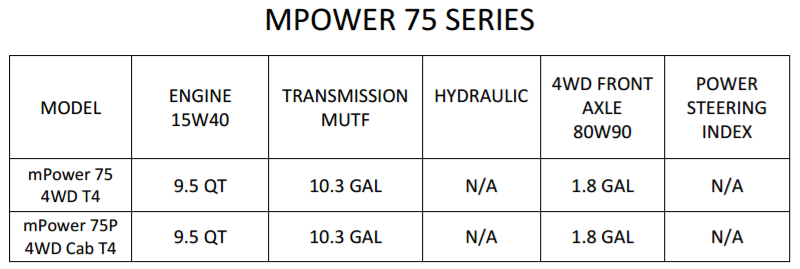 OIL QUANTITY FOR mPOWER 75